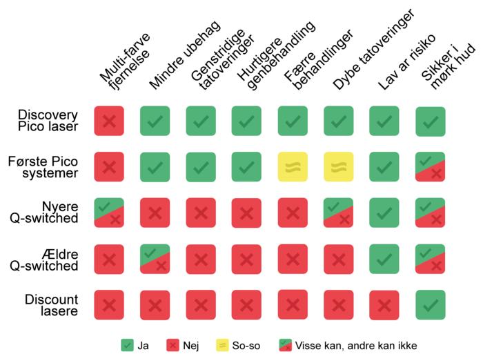 Tabel med sammenligning af lasere til tatoveringsfjernelse